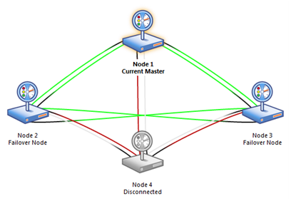 Cluster - Four Node Failover