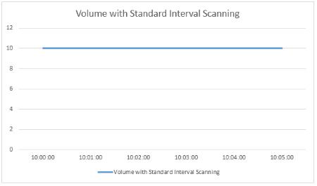 Volume Standard Interval