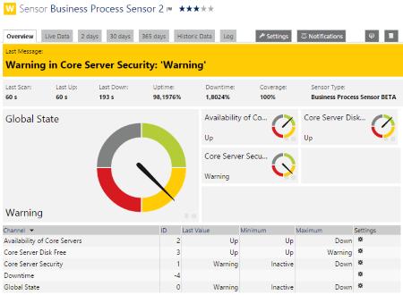 Business Process Sensor Result Warning