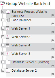 Website Back End Devices in a Business Process Group