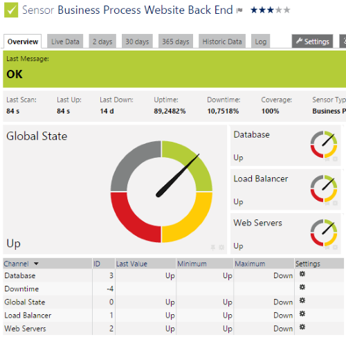 Your Business Process Website Back End Is Ok