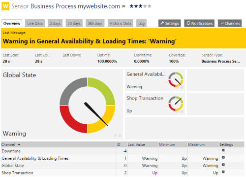 The Business Process Sensor in a Warning Status