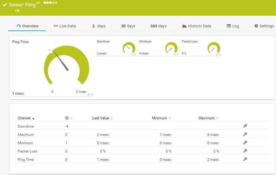 PRTG | Network Monitoring Sensors