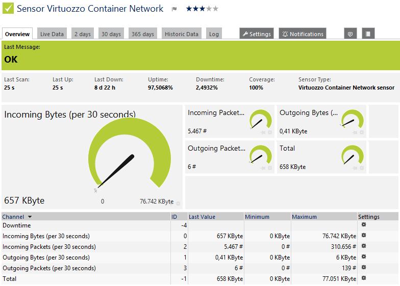 PRTG Manual: Virtuozzo Container Network Sensor