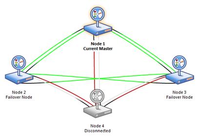 PRTG Four Node Clustering Setup