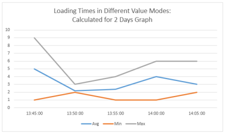 Graph with different value modes