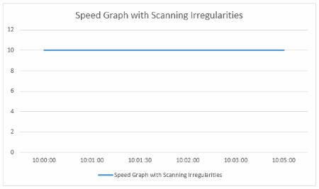 Speed Irregular Interval
