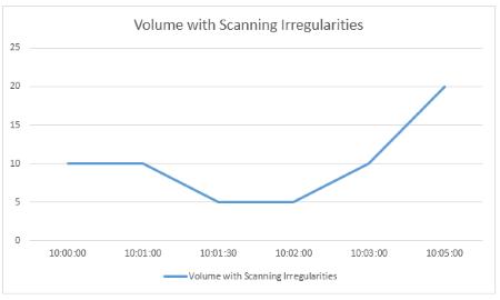 Volume Irregular Interval