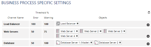 Business Process Specific Settings for a Website Back End